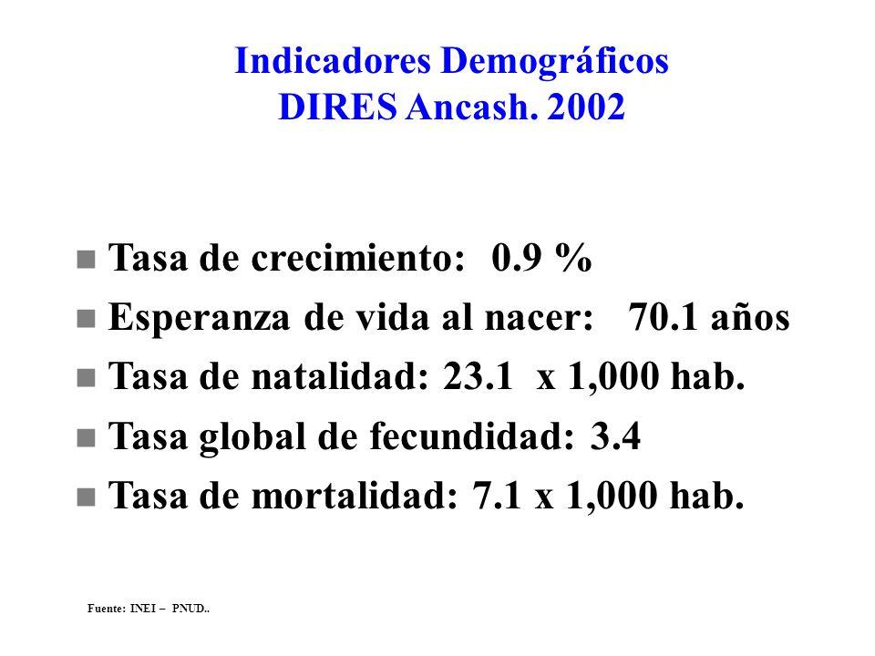 Indicadores Demográficos DIRES Ancash. 2002 n Tasa de crecimiento: 0.9 % n Esperanza de vida al nacer: 70.1 años n Tasa de natalidad: 23.1 x 1,000 hab