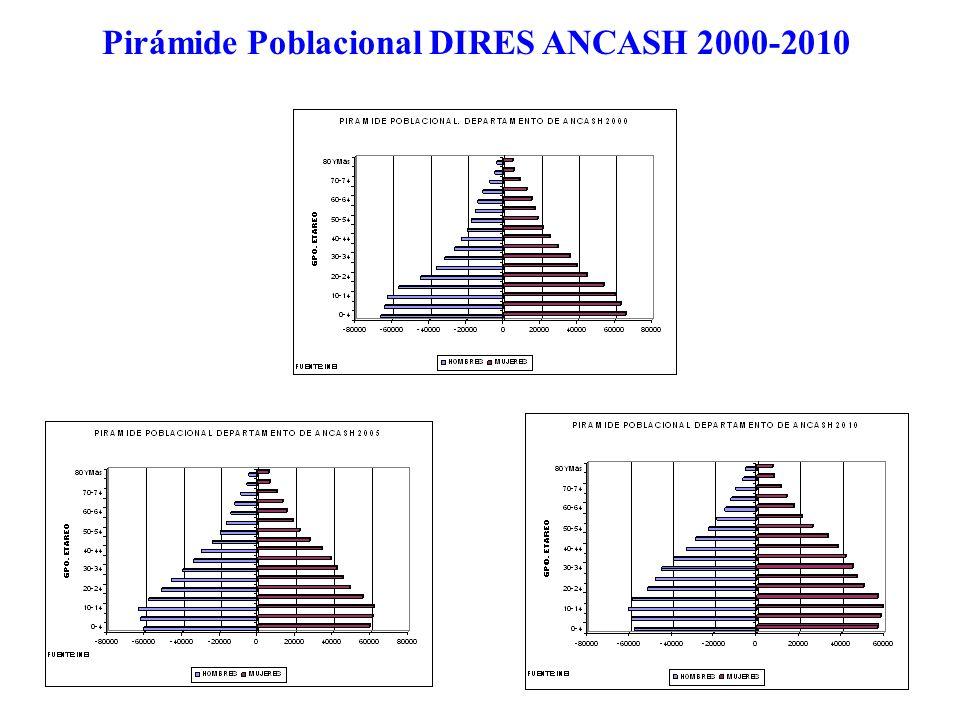 Pirámide Poblacional DIRES ANCASH 2000-2010