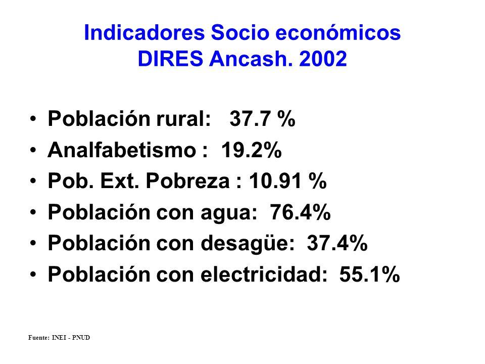Indicadores Socio económicos DIRES Ancash. 2002 Población rural: 37.7 % Analfabetismo : 19.2% Pob. Ext. Pobreza : 10.91 % Población con agua: 76.4% Po