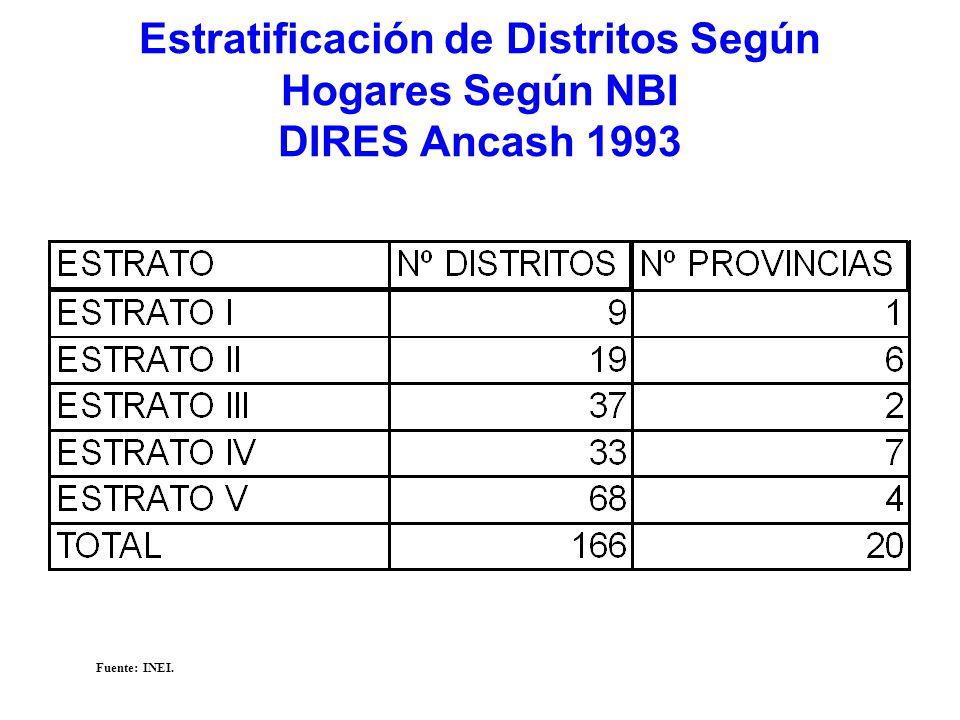 Estratificación de Distritos Según Hogares Según NBI DIRES Ancash 1993 Fuente: INEI.