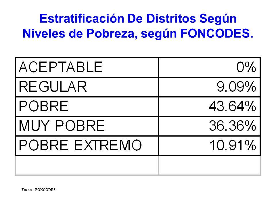 Estratificación De Distritos Según Niveles de Pobreza, según FONCODES. Fuente: FONCODES