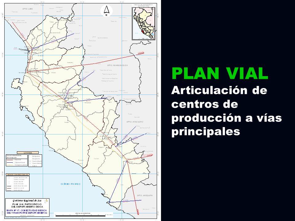 PLAN VIAL Articulación de centros de producción a vías principales