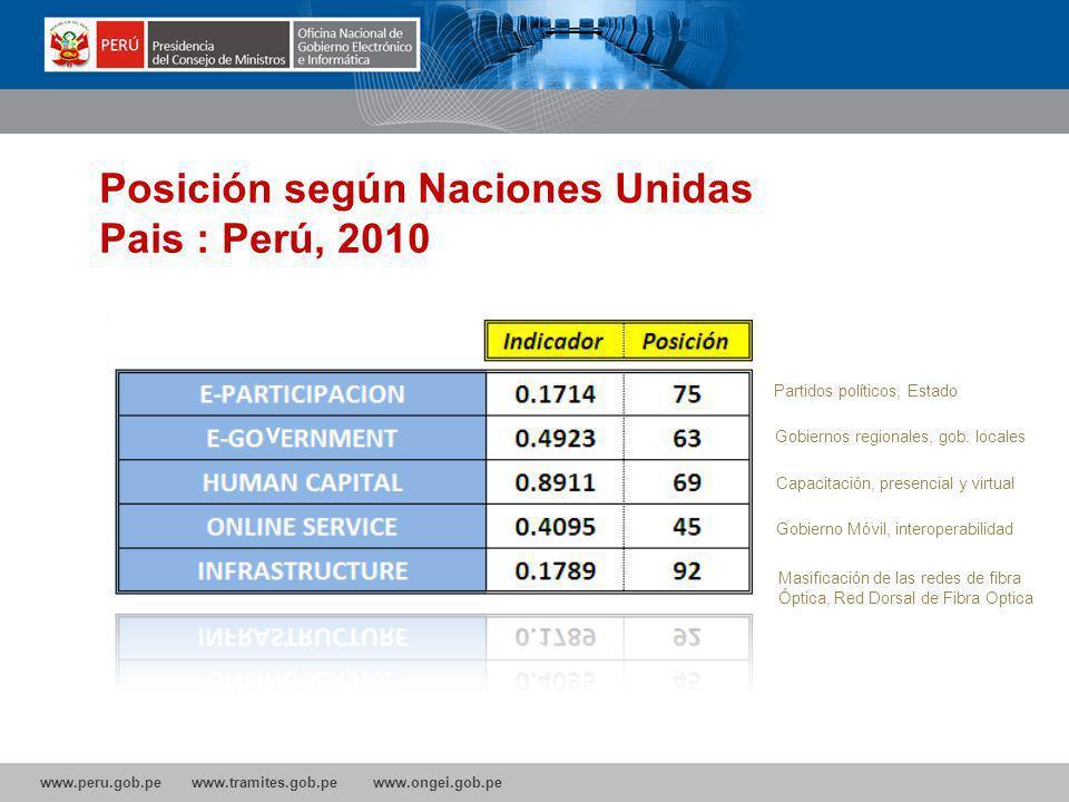 www.peru.gob.pe www.tramites.gob.pe www.ongei.gob.pe Posición según Naciones Unidas Pais : Perú, 2010 V Gobierno Móvil, interoperabilidad Capacitación, presencial y virtual Gobiernos regionales, gob.