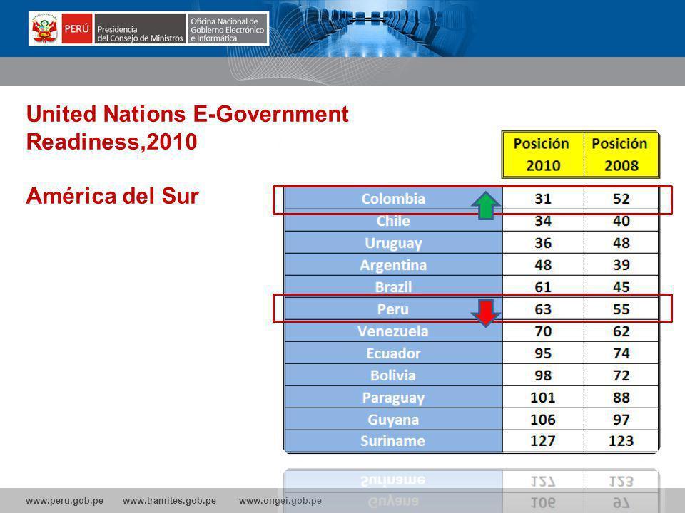 www.peru.gob.pe www.tramites.gob.pe www.ongei.gob.pe United Nations E-Government Readiness,2010 América del Sur