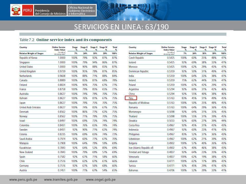 www.peru.gob.pe www.tramites.gob.pe www.ongei.gob.pe SERVICIOS EN LINEA: 63/190