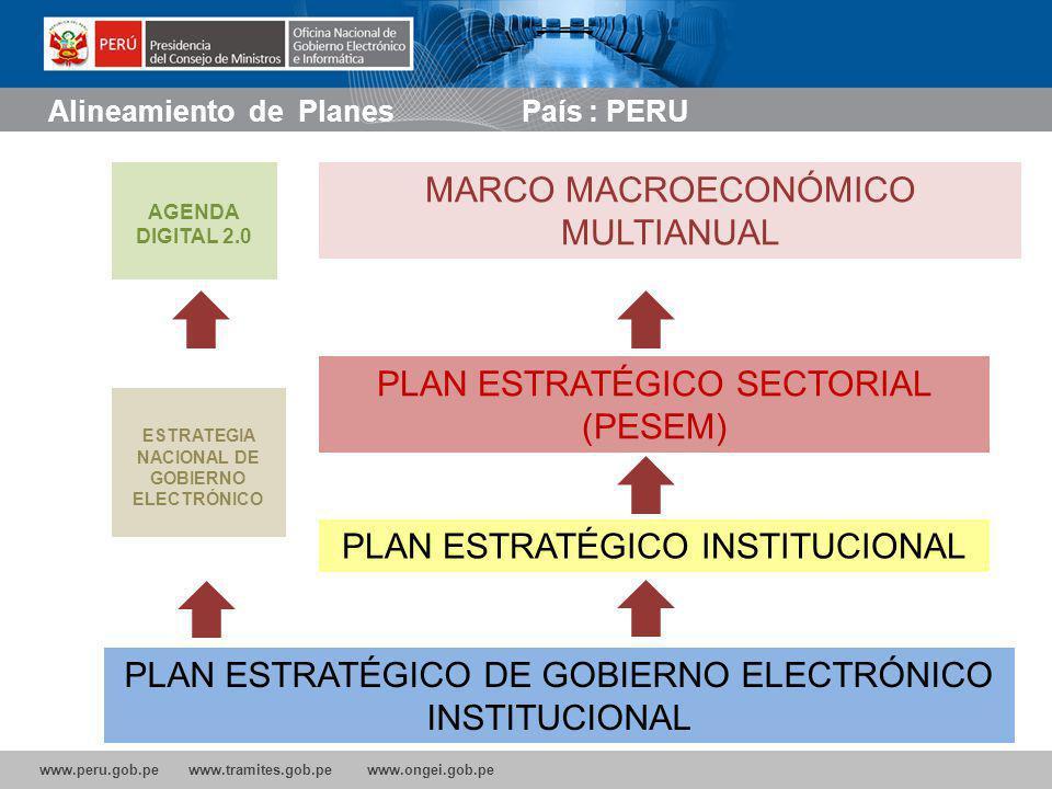 www.peru.gob.pe www.tramites.gob.pe www.ongei.gob.pe MARCO MACROECONÓMICO MULTIANUAL PLAN ESTRATÉGICO SECTORIAL (PESEM) PLAN ESTRATÉGICO INSTITUCIONAL ESTRATEGIA NACIONAL DE GOBIERNO ELECTRÓNICO PLAN ESTRATÉGICO DE GOBIERNO ELECTRÓNICO INSTITUCIONAL Alineamiento de Planes País : PERU AGENDA DIGITAL 2.0