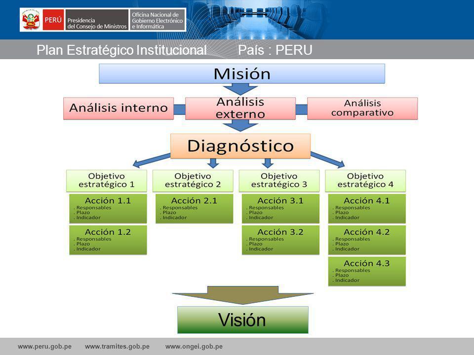 www.peru.gob.pe www.tramites.gob.pe www.ongei.gob.pe Visión Plan Estratégico Institucional País : PERU