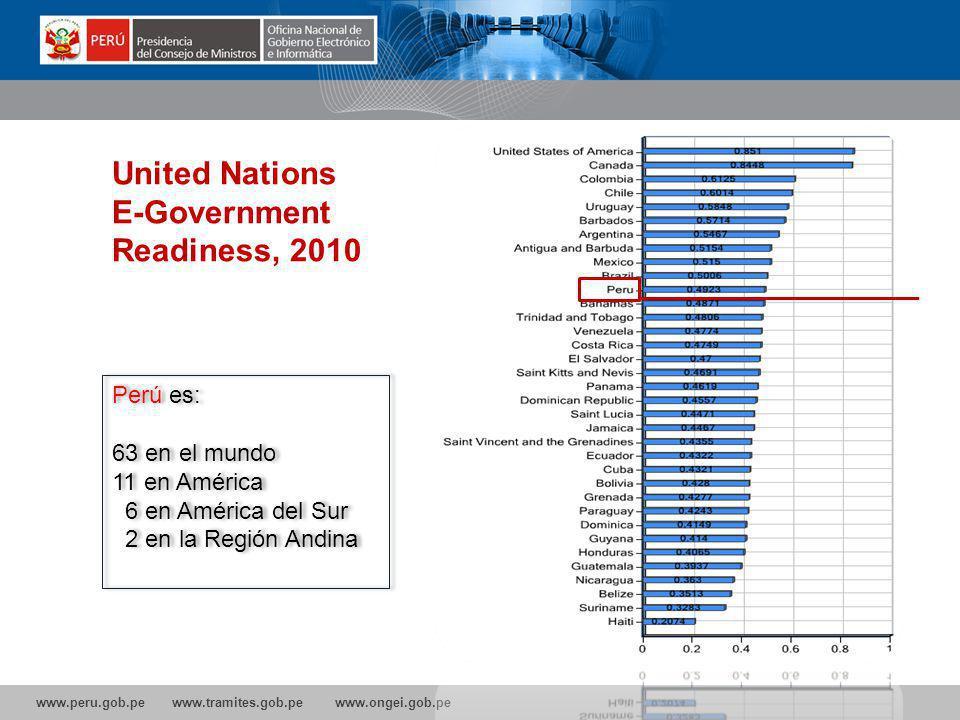 www.peru.gob.pe www.tramites.gob.pe www.ongei.gob.pe United Nations E-Government Readiness, 2010 Perú es: 63 en el mundo 11 en América 6 en América del Sur 2 en la Región Andina Perú es: 63 en el mundo 11 en América 6 en América del Sur 2 en la Región Andina