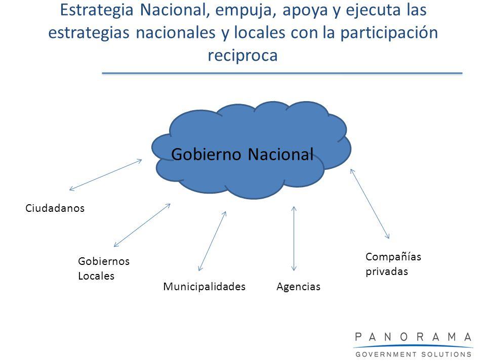 Estrategia Nacional, empuja, apoya y ejecuta las estrategias nacionales y locales con la participación reciproca Gobierno Nacional Ciudadanos Gobierno