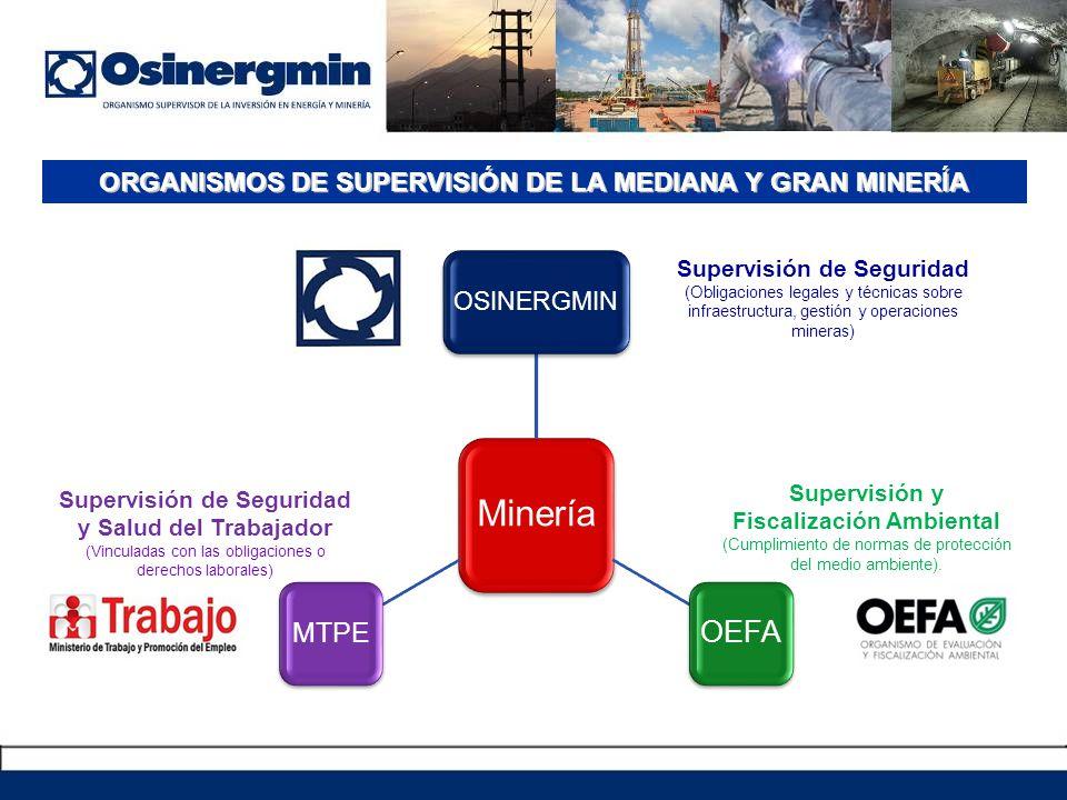 Minería OSINERGMIN OEFA MTPE Supervisión de Seguridad (Obligaciones legales y técnicas sobre infraestructura, gestión y operaciones mineras) Supervisión y Fiscalización Ambiental (Cumplimiento de normas de protección del medio ambiente).