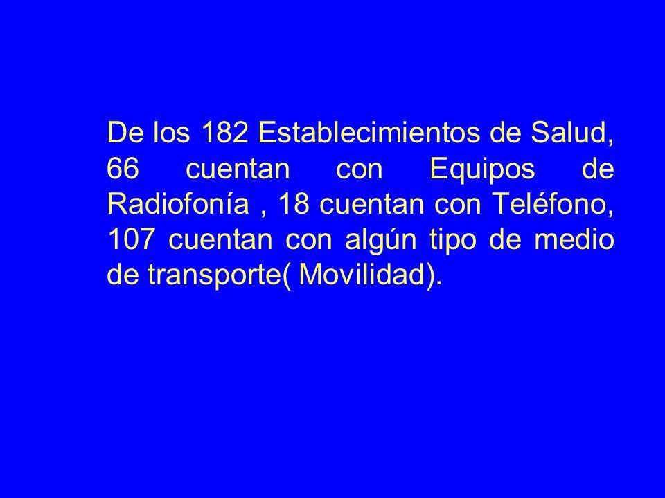 De los 182 Establecimientos de Salud, 66 cuentan con Equipos de Radiofonía, 18 cuentan con Teléfono, 107 cuentan con algún tipo de medio de transporte( Movilidad).
