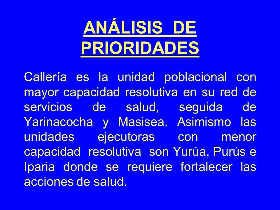 ANÁLISIS DE PRIORIDADES Callería es la unidad poblacional con mayor capacidad resolutiva en su red de servicios de salud, seguida de Yarinacocha y Masisea.