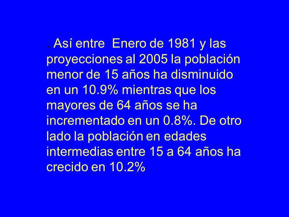 Así entre Enero de 1981 y las proyecciones al 2005 la población menor de 15 años ha disminuido en un 10.9% mientras que los mayores de 64 años se ha incrementado en un 0.8%.