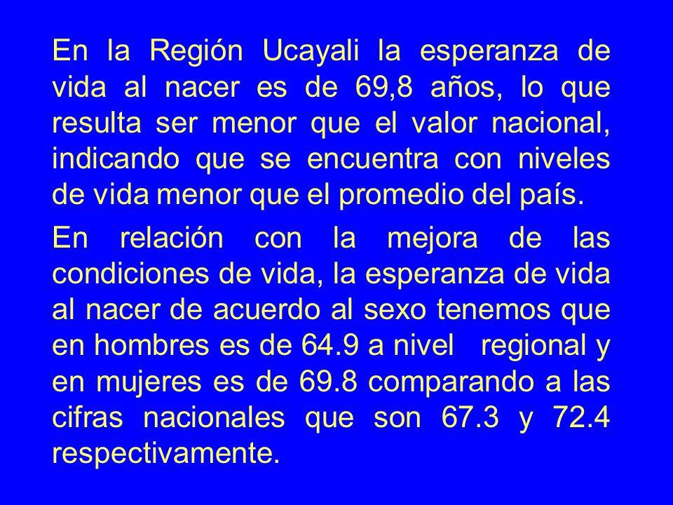 En la Región Ucayali la esperanza de vida al nacer es de 69,8 años, lo que resulta ser menor que el valor nacional, indicando que se encuentra con niveles de vida menor que el promedio del país.