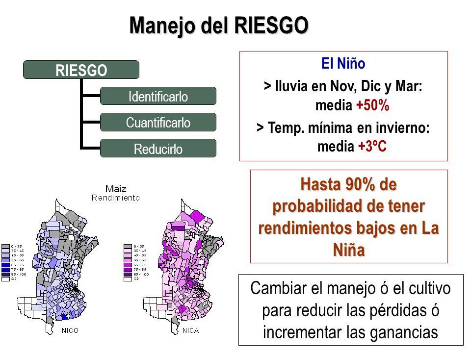 RIESGO Identificarlo Cuantificarlo Reducirlo El Niño > lluvia en Nov, Dic y Mar: media +50% > Temp.