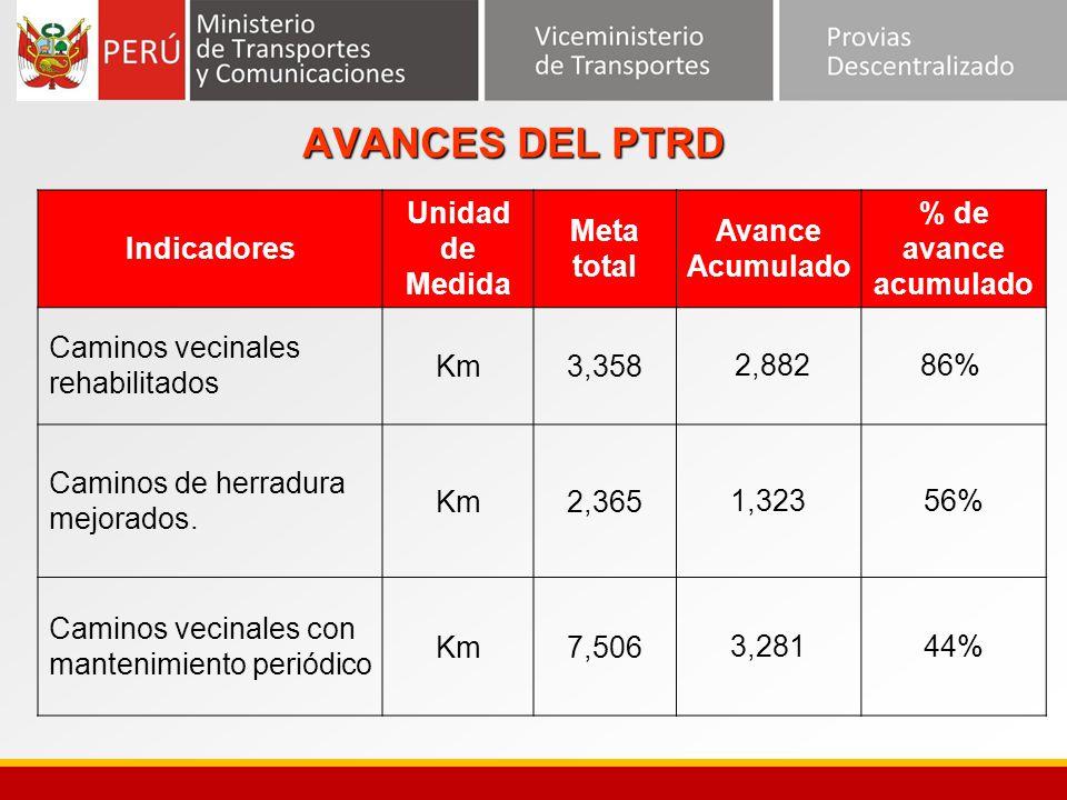 AVANCES DEL PTRD Indicadores Unidad de Medida Meta total Avance Acumulado % de avance acumulado Caminos vecinales rehabilitados Km3,358 2,88286% Camin