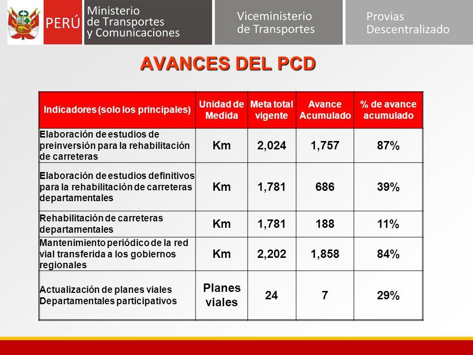 AVANCES DEL PCD Indicadores (solo los principales) Unidad de Medida Meta total vigente Avance Acumulado % de avance acumulado Elaboración de estudios