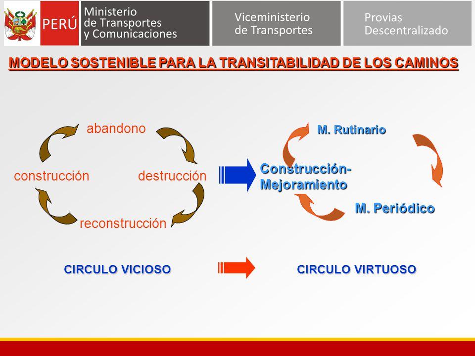 CIRCULO VICIOSO CIRCULO VIRTUOSO M. Rutinario M. RutinarioConstrucción-Mejoramiento M. Periódico abandono construcción destrucción reconstrucción MODE