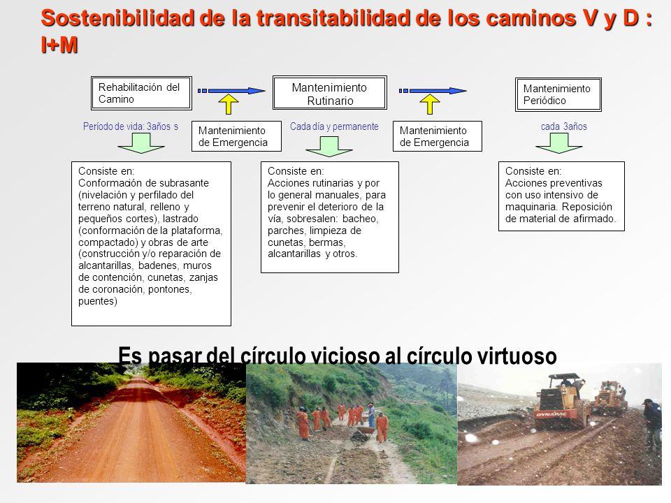 Sostenibilidad de la transitabilidad de los caminos V y D : I+M Es pasar del círculo vicioso al círculo virtuoso Período de vida: 3años s Cada día y p