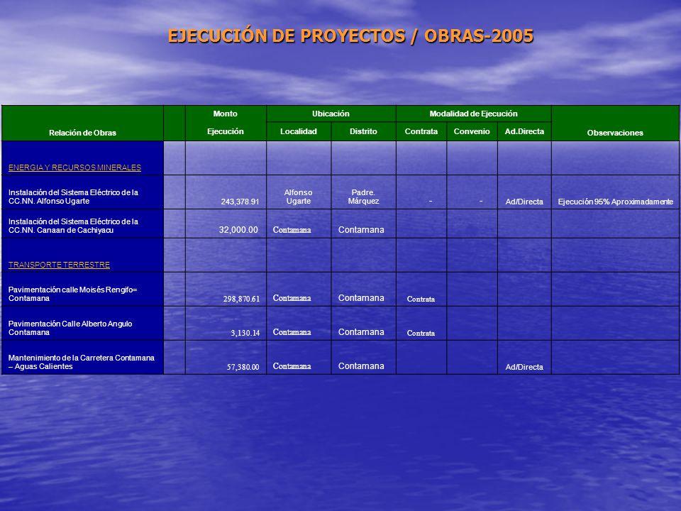 Relación de ObrasNo. RER MontoUbicaciónModalidad de Ejecución Observaciones EjecuciónLocalidadDistritoContrataConvenioAd.Directa AGRARIA Apoyo A la Pr