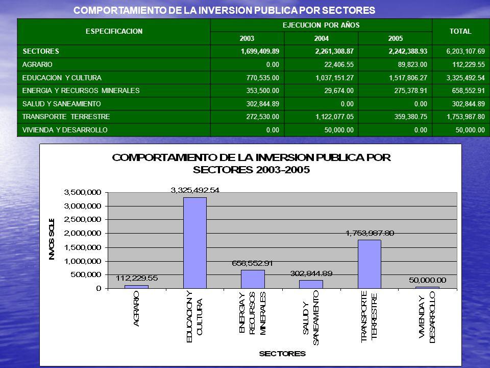 COMPORTAMIENTO DE LA INVERSION PUBLICA FUENTE DE FINANCIAMIENTO : 01 CANON Y SOBRECANON ESPECIFICACION EJECUCION AÑO 200320042005 GASTOS DE CAPITAL1,8