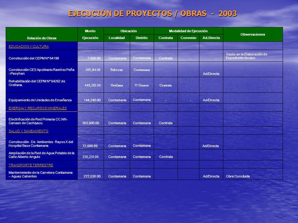 GOBIERNO REGIONAL DE LORETO Econ. GUILLERMO AMPUERO VILCARROMERO INFORME DE LA INVERSION PUBLICA PERIODO 2003 - 2005 Expositor: Gerencia Sub Regional