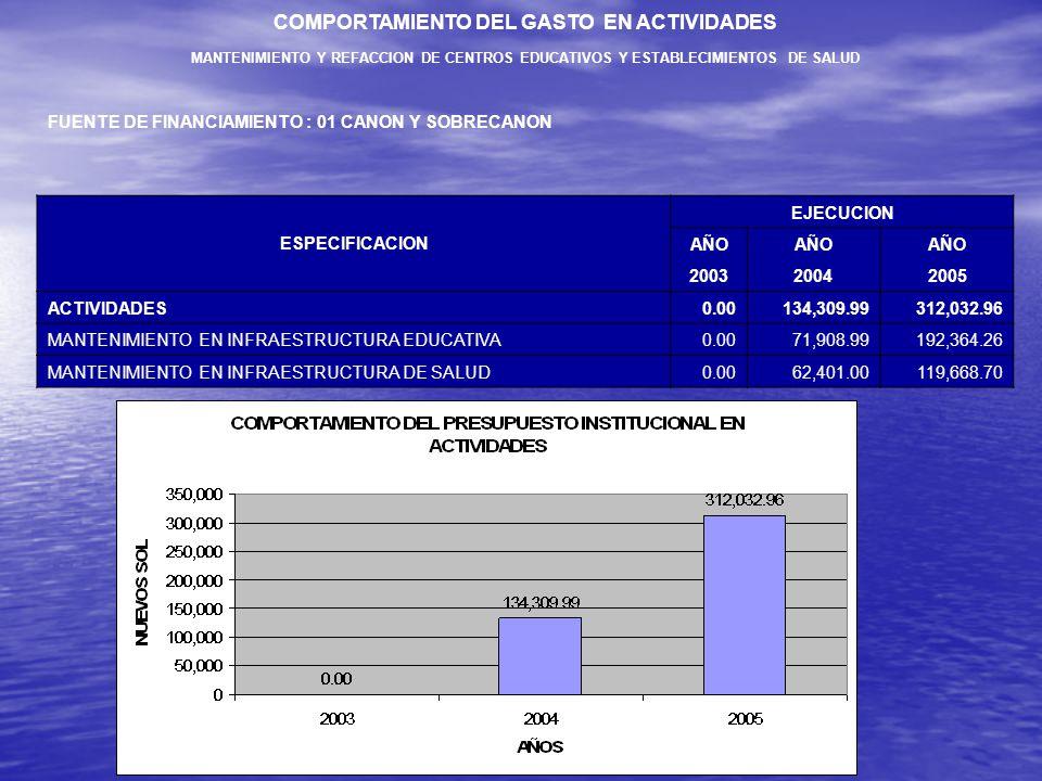 ACTIVIDADES MANTENIMIENTO Y REPARACION DE CENTROS EDUCATIVOS Y ESTABLECIMIENTOS DE SALUD