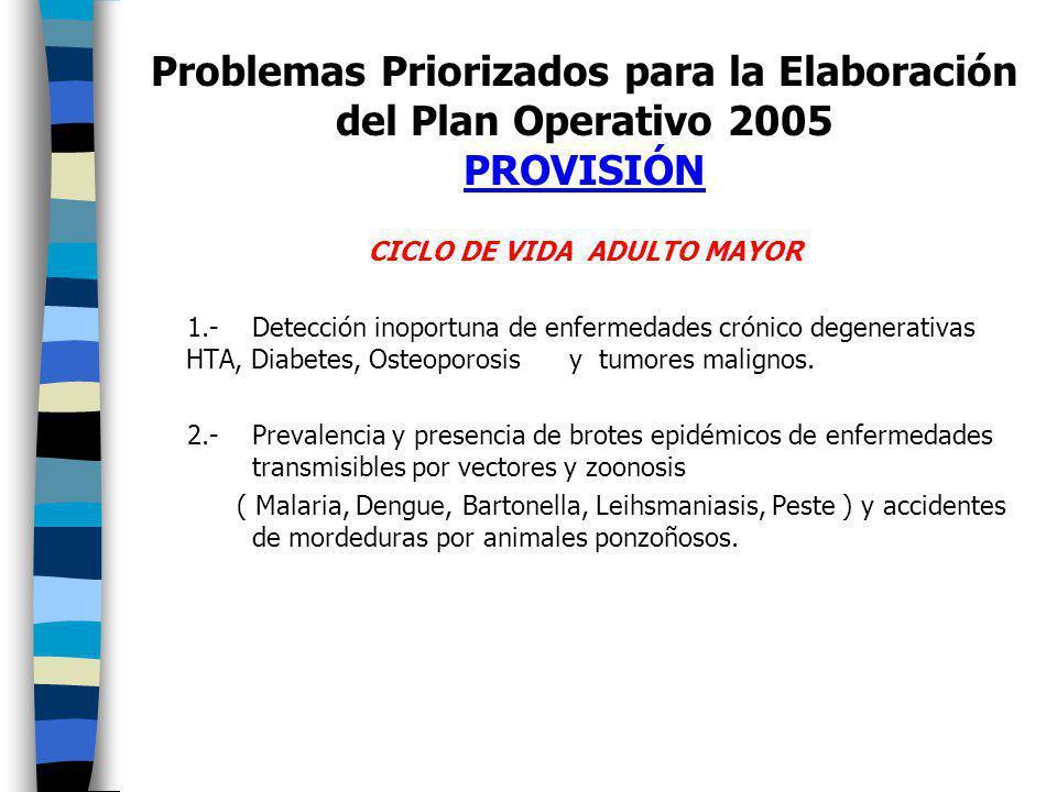CICLO DE VIDA ADULTO MAYOR 1.- Detección inoportuna de enfermedades crónico degenerativas HTA, Diabetes, Osteoporosis y tumores malignos.