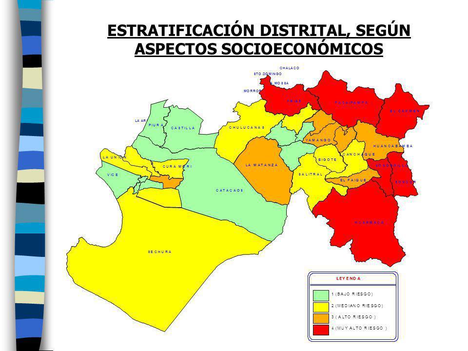 ESTRATIFICACIÓN DISTRITAL, SEGÚN ASPECTOS SOCIOECONÓMICOS