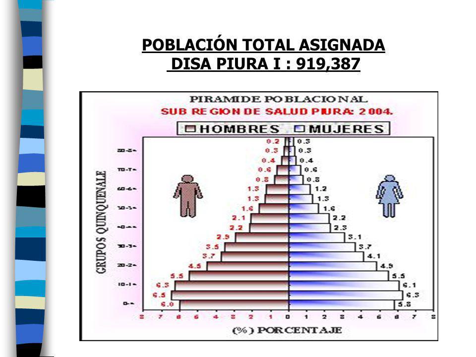 POBLACIÓN TOTAL ASIGNADA DISA PIURA I : 919,387