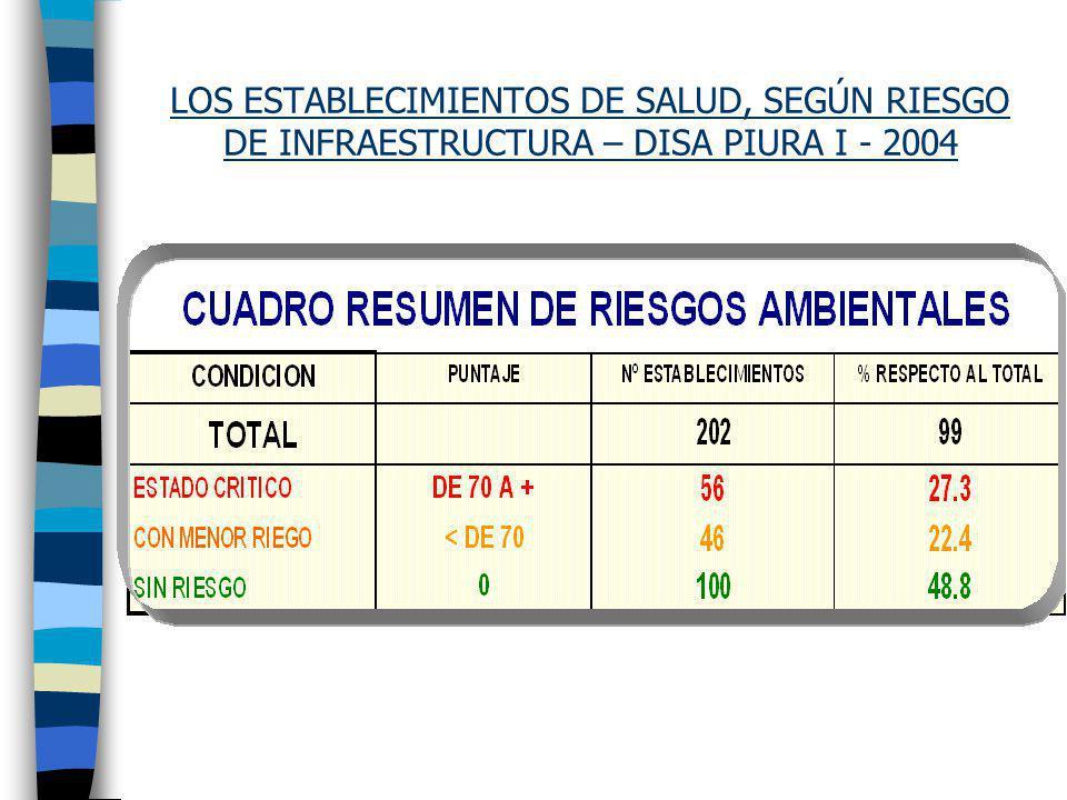 LOS ESTABLECIMIENTOS DE SALUD, SEGÚN RIESGO DE INFRAESTRUCTURA – DISA PIURA I - 2004
