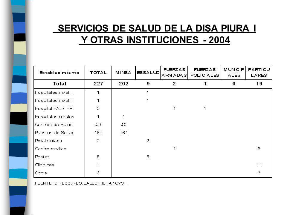 EQUIPAMIENTO BÁSICO DE SERVICIOS PARA CONSULTA, SEGÚN SERVICIOS DISA PIURA I - 2004