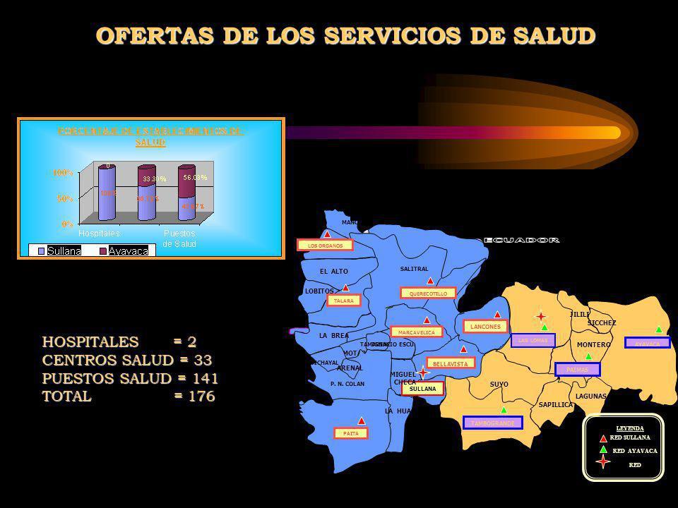 MANCORA LAGUNAS AYAVACA TAMBOGRANDE AMOTAPE JILILI SAPILLICA LAS LOMAS SUYO SICCHEZ EL ALTO PAIMAS LA BREA LEYENDA RED SULLANA RED AYAVACA RED LOBITOS LOS ORGANOS TALARA MONTERO SALITRAL TAMARINDOIGNACIO ESCUDERO LANCONES BELLAVISTA MARCAVELICA QUERECOTILLO VICHAYAL ARENAL P.