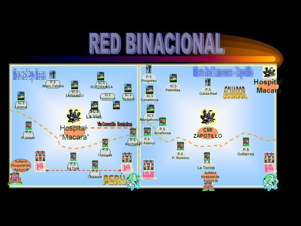 CMI ZAPOTILLO C.S Lancones P.S P. Romero P.S La Tienda C.S Suyo P.S El Alamor SCS Cazaderos P.S Progreso Hospital Macara P.S Miraflores SCS Mangahurco