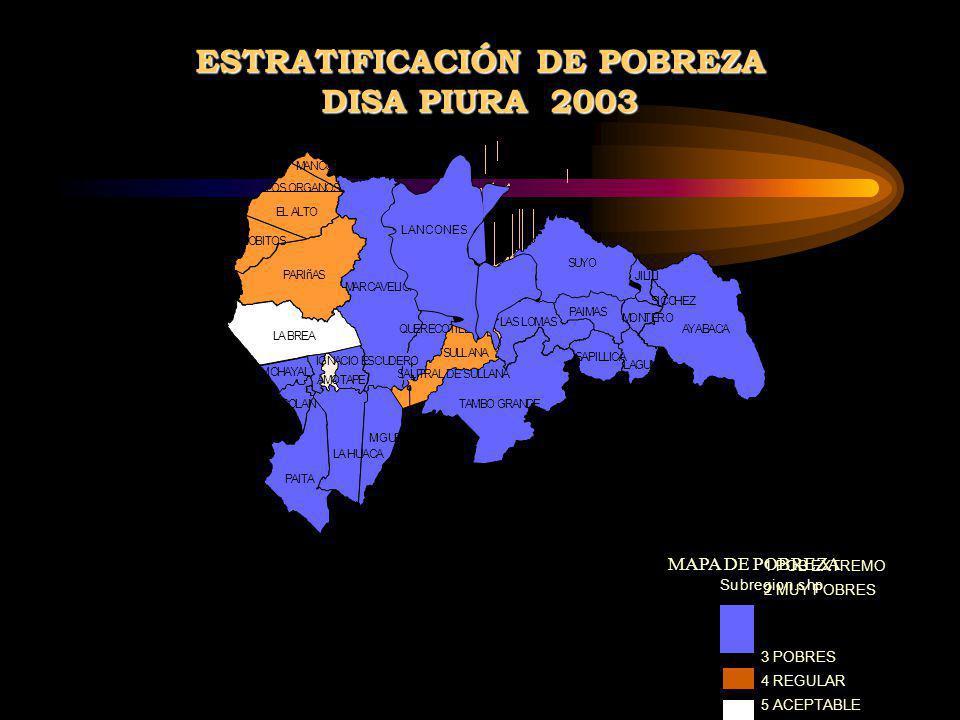 ESTRATIFICACIÓN DE POBREZA DISA PIURA 2003 1 POB EXTREMO 2 MUY POBRES