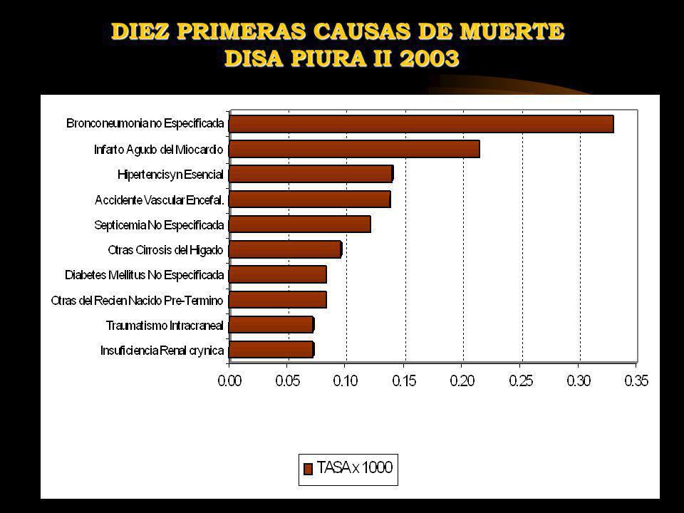 DIEZ PRIMERAS CAUSAS DE MUERTE DISA PIURA II 2003 DISA PIURA II 2003