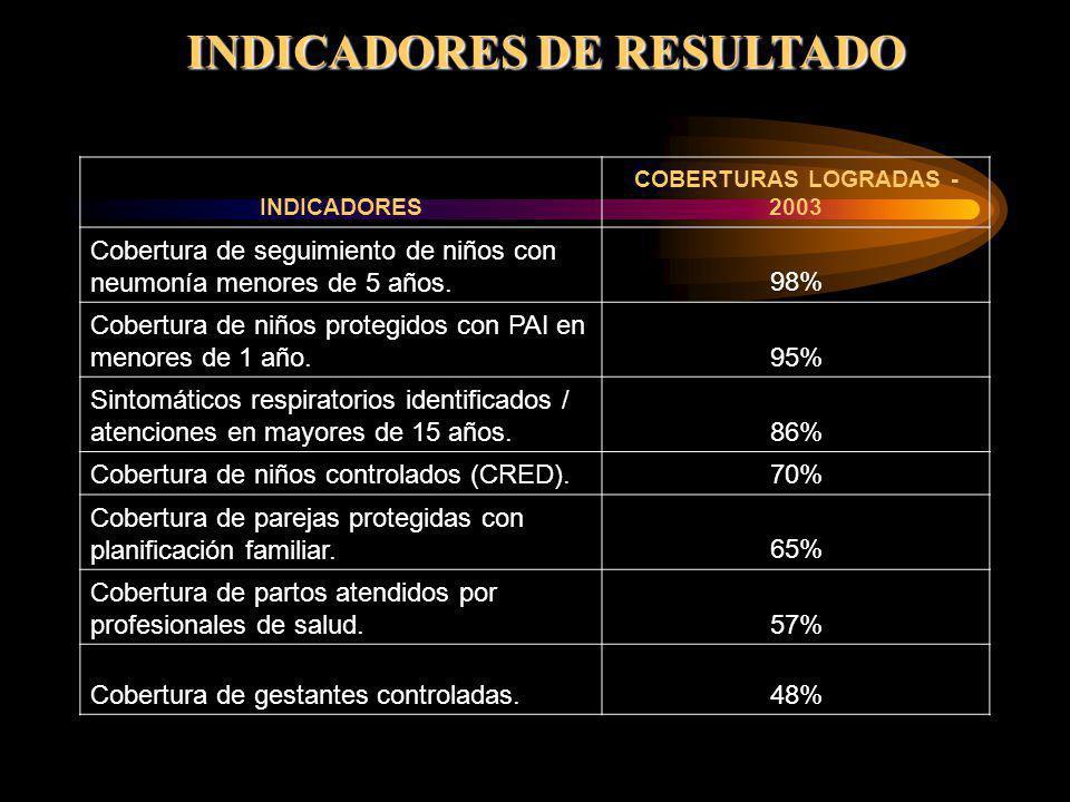 INDICADORES DE RESULTADO INDICADORES COBERTURAS LOGRADAS - 2003 Cobertura de seguimiento de niños con neumonía menores de 5 años.98% Cobertura de niño