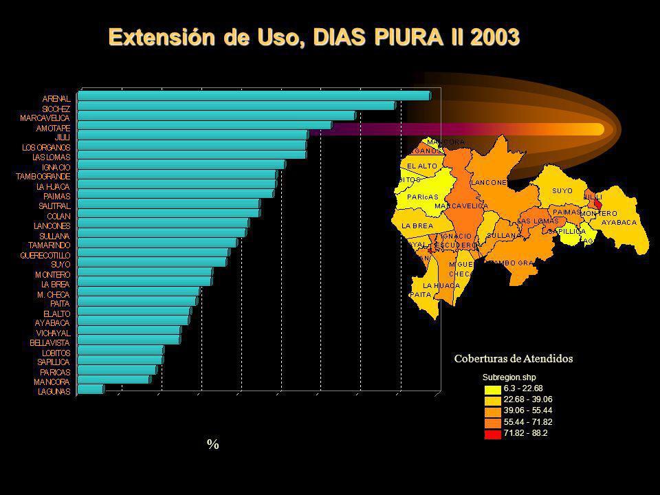 Extensión de Uso, DIAS PIURA II 2003 % Subregion.shp 6.3 - 22.68 22.68 - 39.06 39.06 - 55.44 55.44 - 71.82 71.82 - 88.2 Coberturas de Atendidos