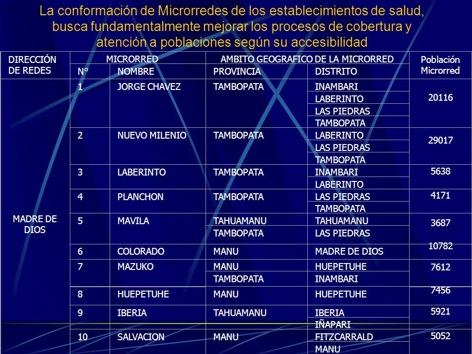 SERVICIOS DE MAYOR CONSULTA EN HOSPITALES Y CENTROS DE SALUD AL 1° SEM.