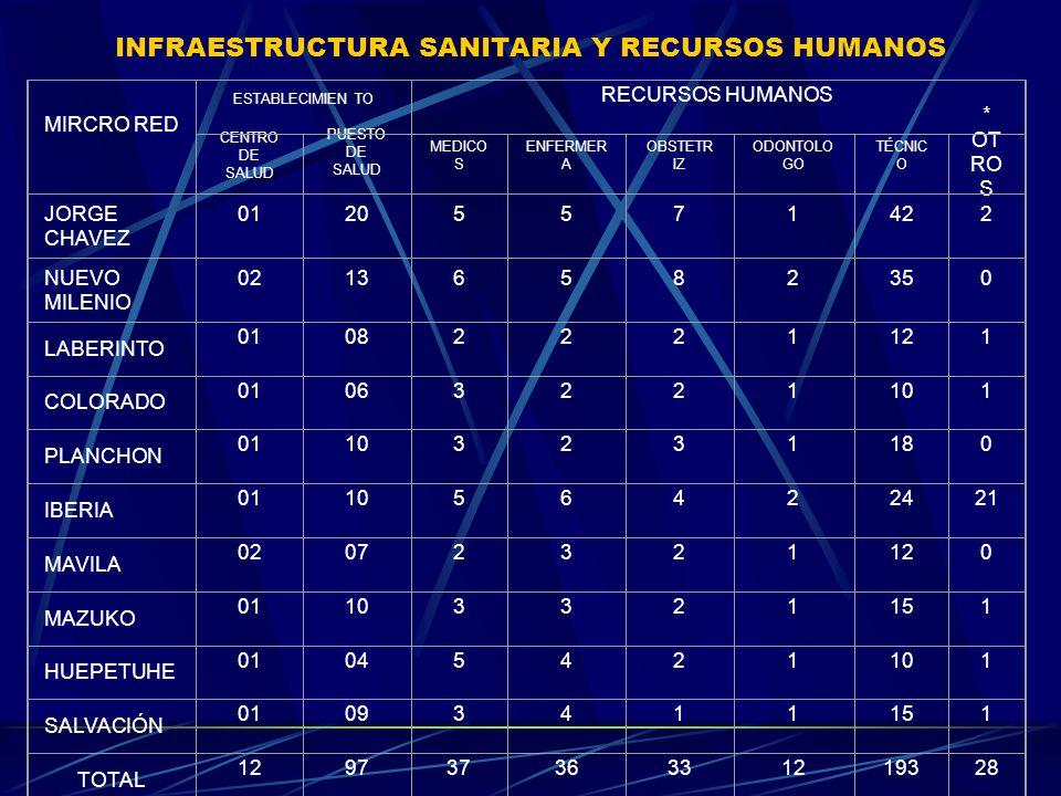ORGANIZACIÓN DEL SISTEMA DE REFERENCIA Y CONTRAREFERENCIA EN MADRE DE DIOS BRASIL CUSCO BOLIVIA LIMA CS.