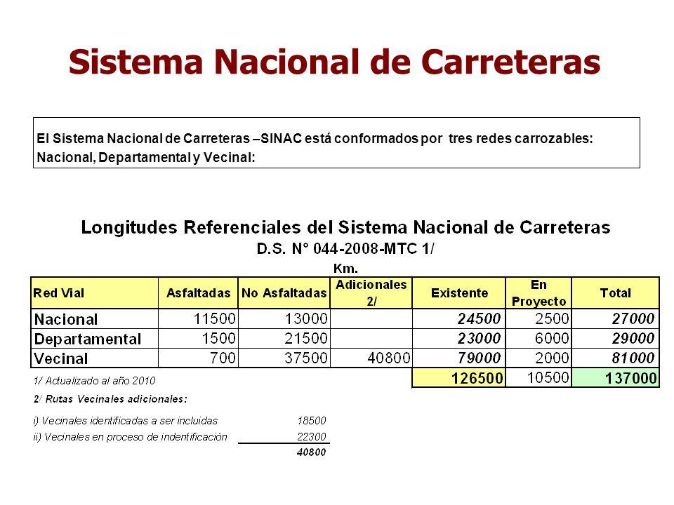 RED VIAL DEL PERÚ (Km.) 126 500 Km. de carreteras 1/ NO Incluye carreteras en proyecto