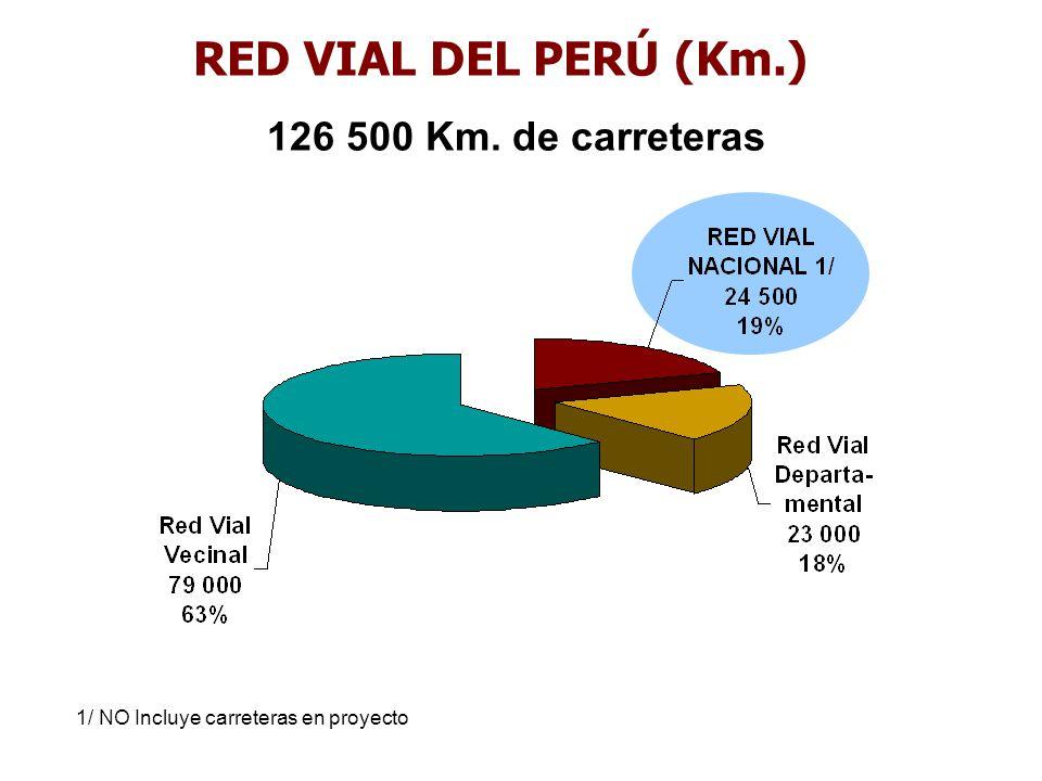 RED VIAL NACIONAL (a cargo del Gobierno Central: MTC, a través de su Unidad Ejecutora Provías Nacional) Competencias en Infraestructura Vial RED VIAL DEPARTAMENTAL (a cargo de los Gobiernos Regionales) Estudios, Obras, Mantenimiento Periódico Mantenimiento Rutinario, Operación Ley de Bases de Descentralización (Ley 27783), El Peruano 20.07.2002: 7.2El Gobierno Nacional tiene jurisdicción en todo el territorio de la República, los Gobiernos Regionales y Municipales la tienen en su respectiva circunscripción territorial.