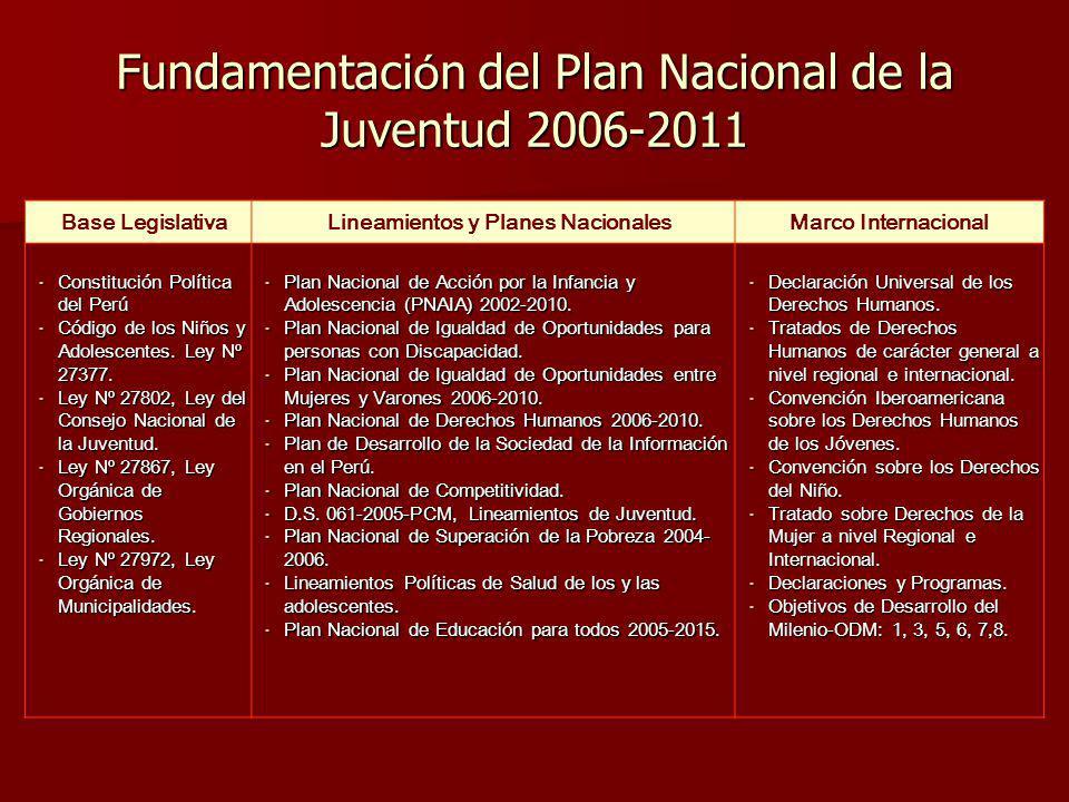 Fundamentaci ó n del Plan Nacional de la Juventud 2006-2011 Base LegislativaLineamientos y Planes NacionalesMarco Internacional - Constitución Polític