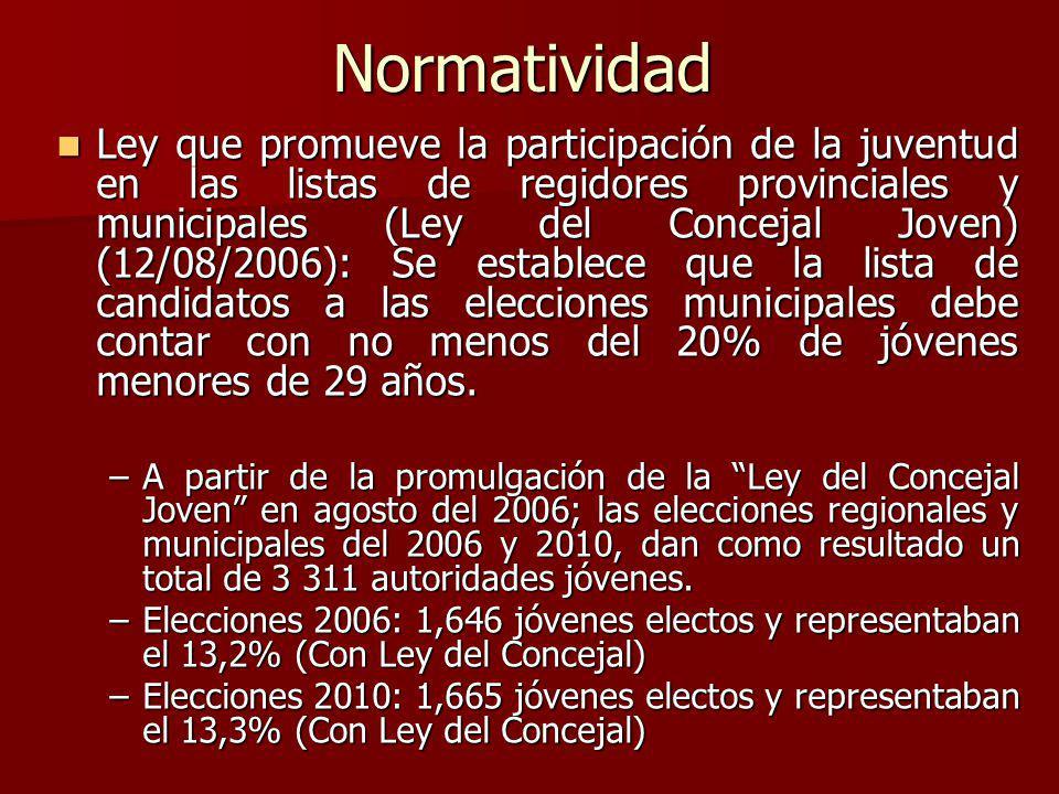 Normatividad Ley que promueve la participación de la juventud en las listas de regidores provinciales y municipales (Ley del Concejal Joven) (12/08/20