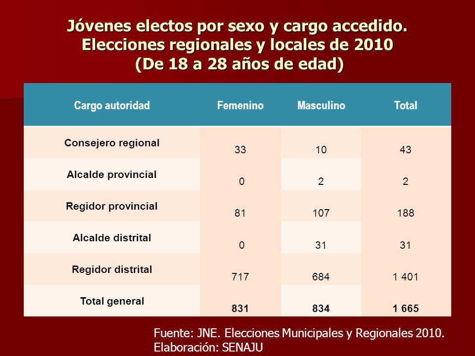Jóvenes electos por sexo y cargo accedido. Elecciones regionales y locales de 2010 (De 18 a 28 años de edad) Cargo autoridadFemeninoMasculinoTotal Con