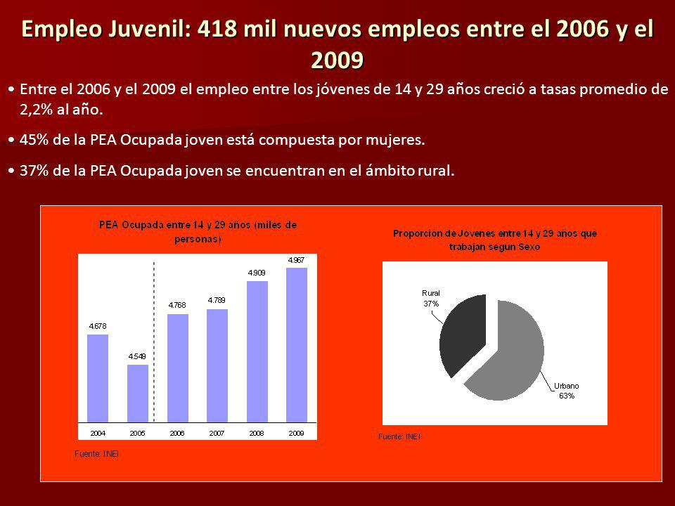 Empleo Juvenil: 418 mil nuevos empleos entre el 2006 y el 2009 Entre el 2006 y el 2009 el empleo entre los jóvenes de 14 y 29 años creció a tasas promedio de 2,2% al año.