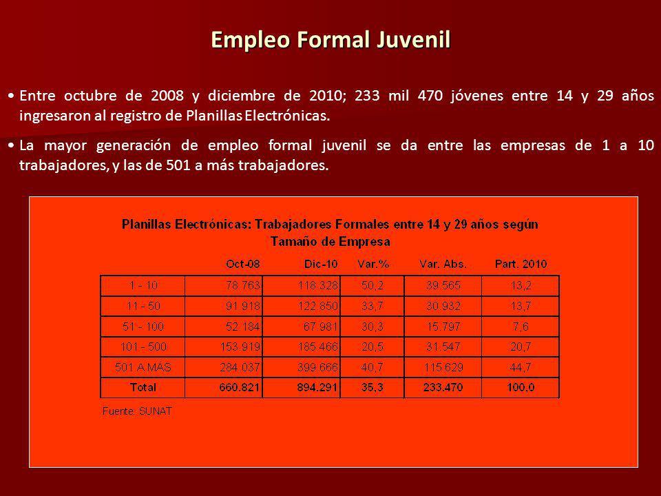 Empleo Formal Juvenil Entre octubre de 2008 y diciembre de 2010; 233 mil 470 jóvenes entre 14 y 29 años ingresaron al registro de Planillas Electrónicas.