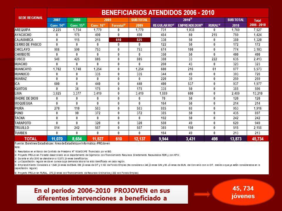 Colocar data que envíe Projoven desde 2006-2011 SEDE REGIONAL BENEFICIARIOS ATENDIDOS 2006 - 2010 200720082009SUB TOTAL2010 3/ SUB TOTAL Total 2006 -