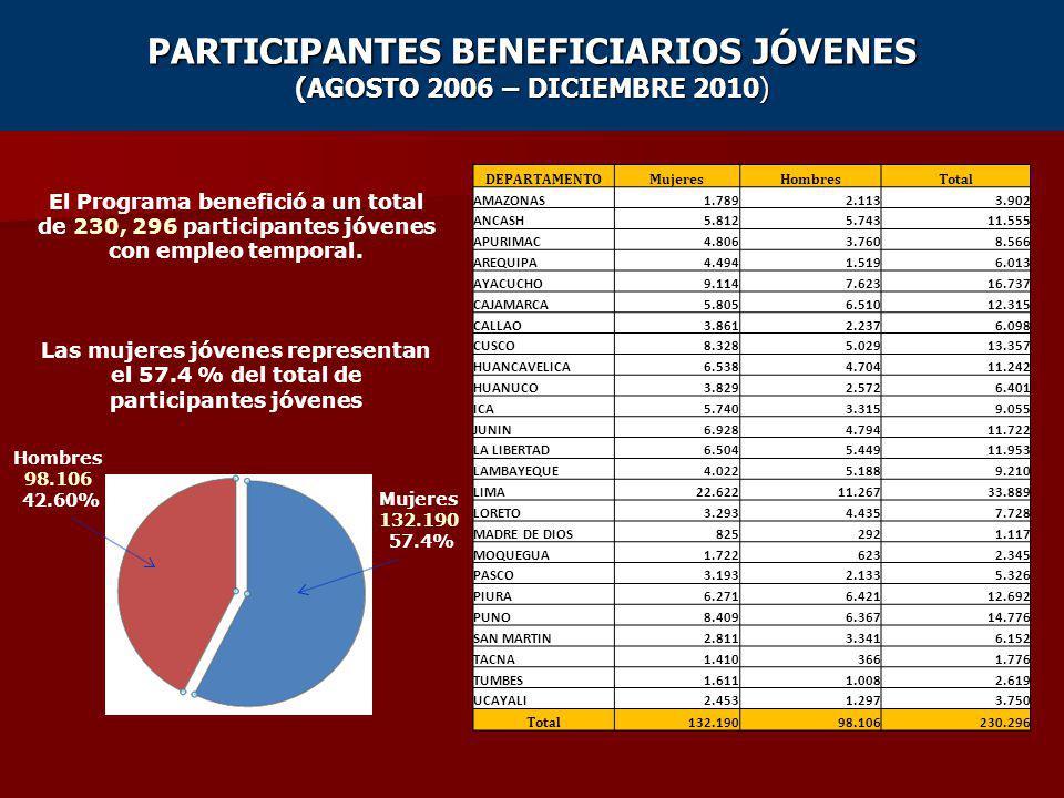 PARTICIPANTES BENEFICIARIOS JÓVENES (AGOSTO 2006 – DICIEMBRE 2010) El Programa benefició a un total de 230, 296 participantes jóvenes con empleo tempo