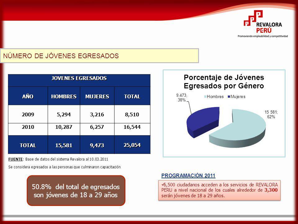 JOVENES EGRESADOS AÑOHOMBRESMUJERESTOTAL 20095,2943,2168,510 201010,2876,25716,544 TOTAL15,5819,47325,054 FUENTE: Base de datos del sistema Revalora al 10.03.2011 Se considera egresados a las personas que culminaron capacitación NÚMERO DE JÓVENES EGRESADOS 50.8% del total de egresados son jóvenes de 18 a 29 años 6,500 ciudadanos acceden a los servicios de REVALORA PERU a nivel nacional de los cuales alrededor de 3,300 serán jóvenes de 18 a 29 años.